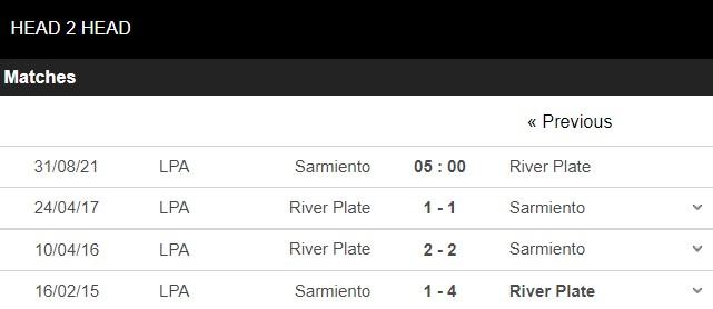 Lịch sử đối đầu Sarmiento vs River Plate