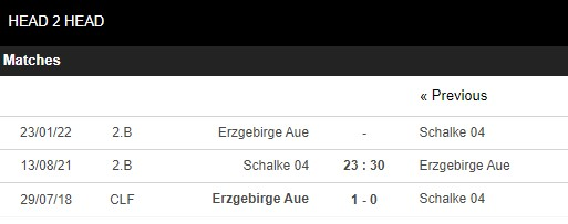 Lịch sử đối đầu Schalke vs Erzgebirge