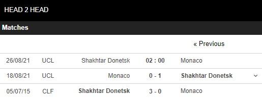 Lịch sử đối đầu Shakhtar Donetsk vs Monaco