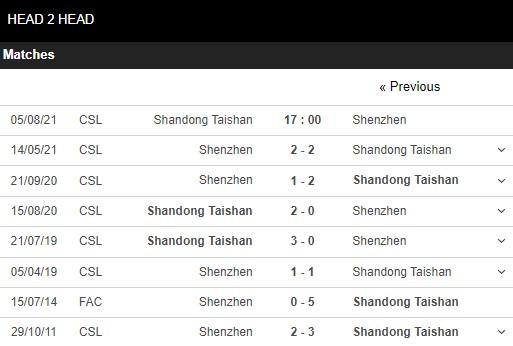 Lịch sử đối đầu Shandong Taishan vs Shenzhen