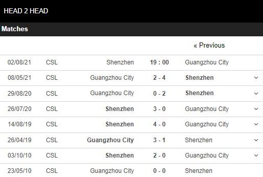 Lịch sử đối đầu Shenzhen vs Guangzhou City