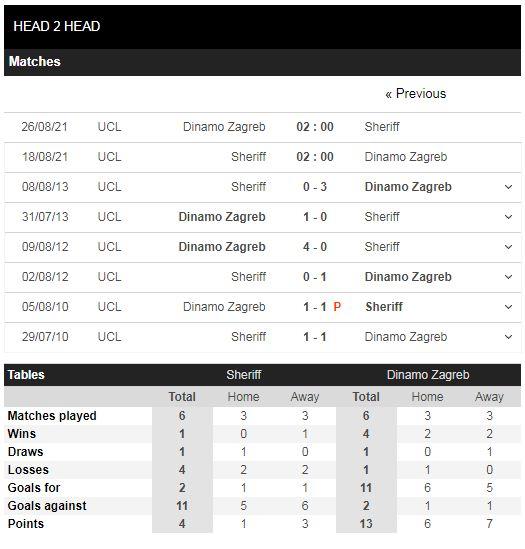 Lịch sử đối đầSheriff vs Dinamo Zagreb