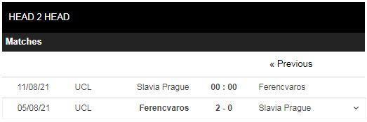 Lịch sử đối đầu Slavia Prague vs Ferencvaros