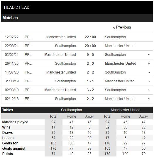 Lịch sử đối đầu Southampton vs Man United