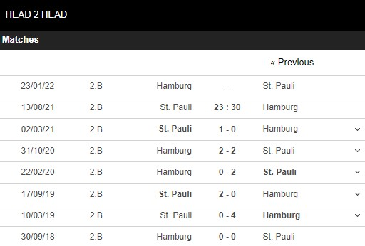 Lịch sử đối đầu St Pauli vs Hamburger