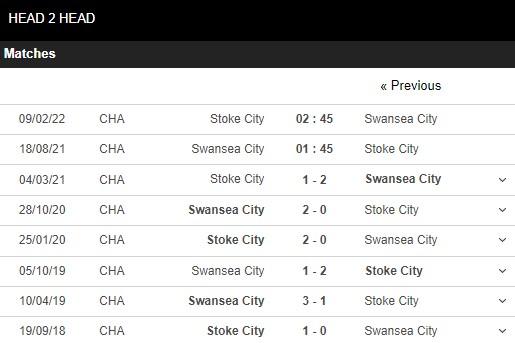 Lịch sử đối đầu Swansea vs Stoke