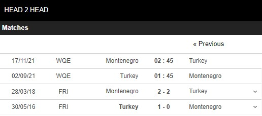 Lịch sử đối đầu Thổ Nhĩ Kỳ vs Montenegro