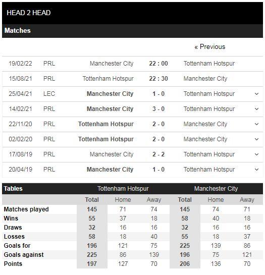 Lịch sử đối đầu Tottenham vs Man City