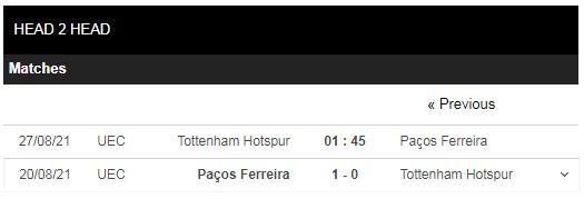 Lịch sử đối đầu Tottenham vs Pacos Ferreira