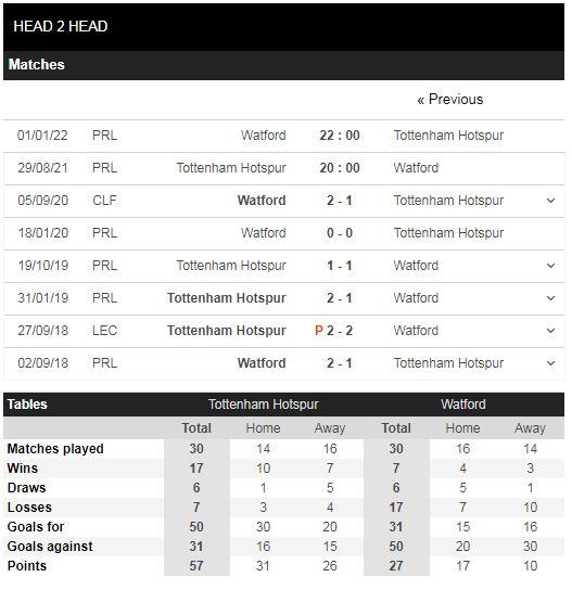 Lịch sử đối đầu Tottenham vs Watford