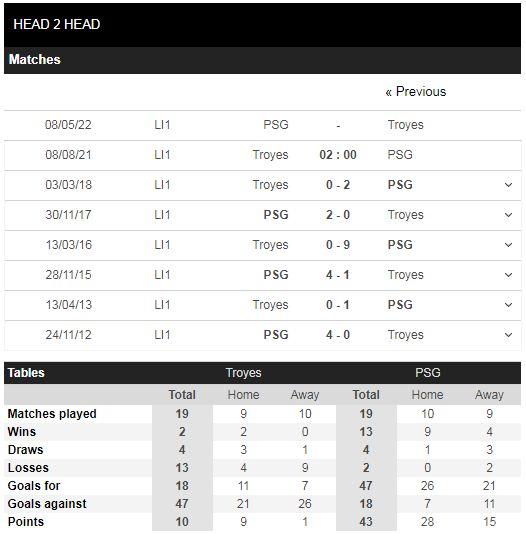 Lịch sử đối đầu Troyes vs PSG