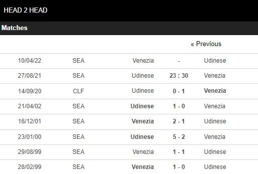 Lịch sử đối đầu Udinese vs Venezia