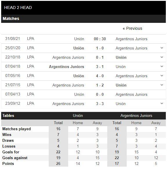 Lịch sử đối đầu Union vs Argentinos Juniors