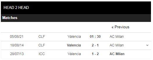 Lịch sử đối đầu Valencia vs AC Milan