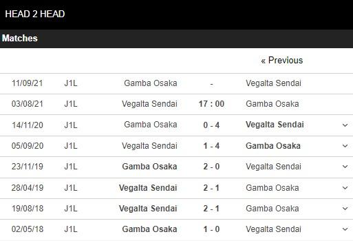 Lịch sử đối đầu Vegalta vs Gamba Osaka