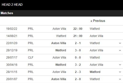 Lịch sử đối đầu Watford vs Aston Villa