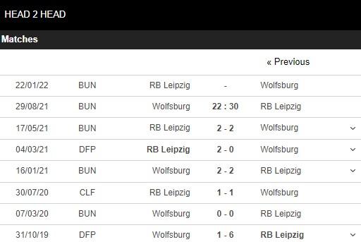 Lịch sử đối đầu Wolfsburg vs Leipzig