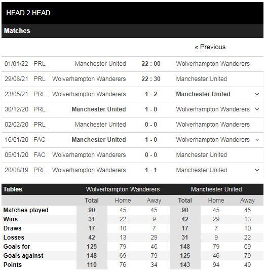 Lịch sử đối đầu Wolves vs Man United