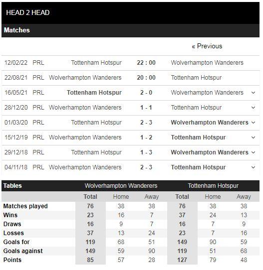 Lịch sử đối đầu Wolves vs Tottenham