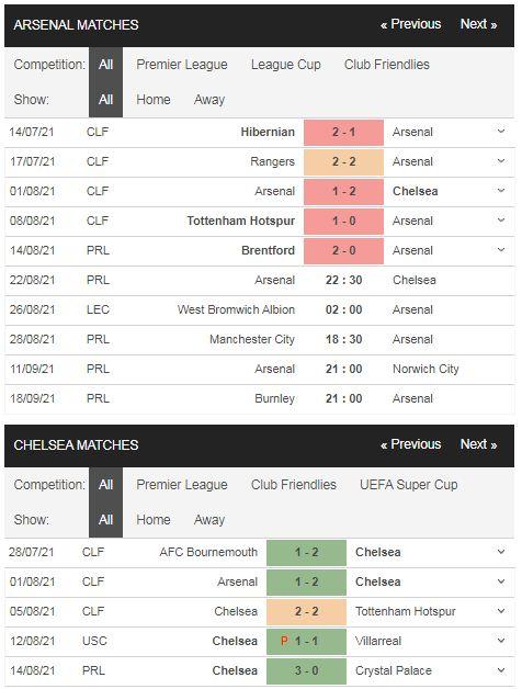 Phong độ Arsenal vs Chelsea