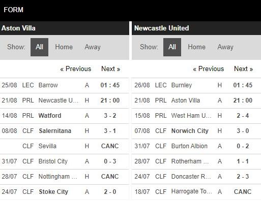 Phong độ Aston Villa vs Newcastle