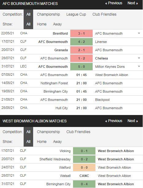 Phong độ Bournemouth vs West Brom