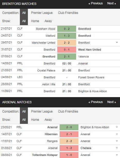 Phong độ Brentford vs Arsenal