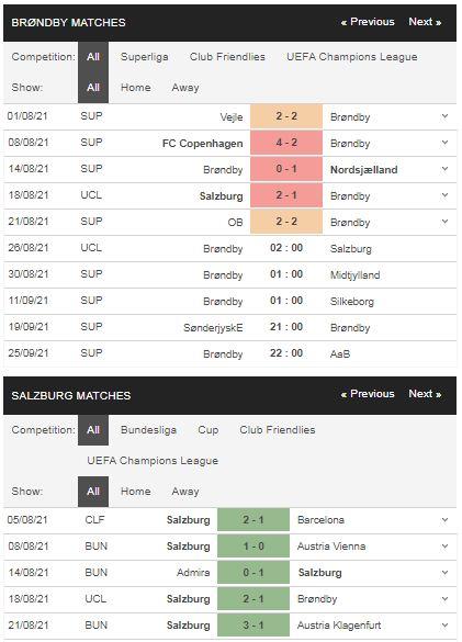 Phong độ Brondby vs Salzburg