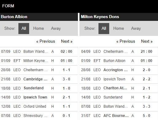 Phong độ Burton Albion vs MK Dons