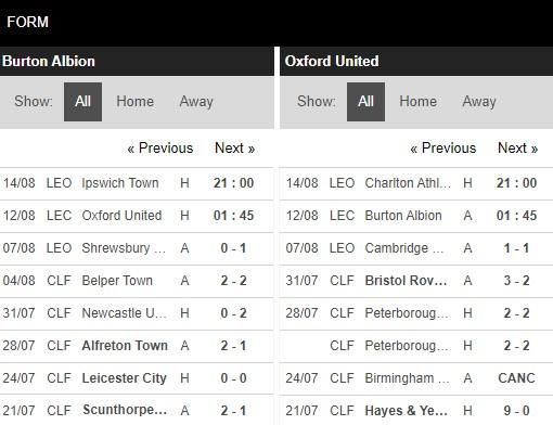 Phong độ Burton Albion vs Oxford