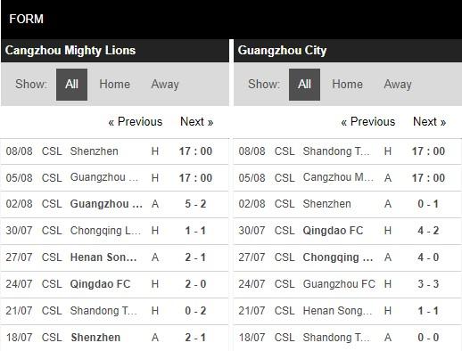Phong độ Cangzhou City Lions vs Guangzhou