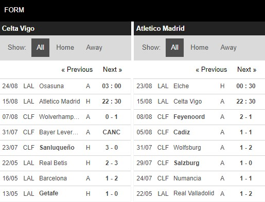 Phong độ Celta Vigo vs Atletico