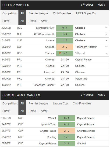 Phong độ Chelsea vs Crystal Palace
