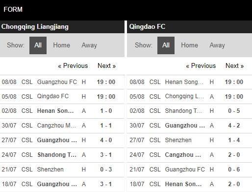 Phong độ Chongqing Liangjiang vs Qingdao FC