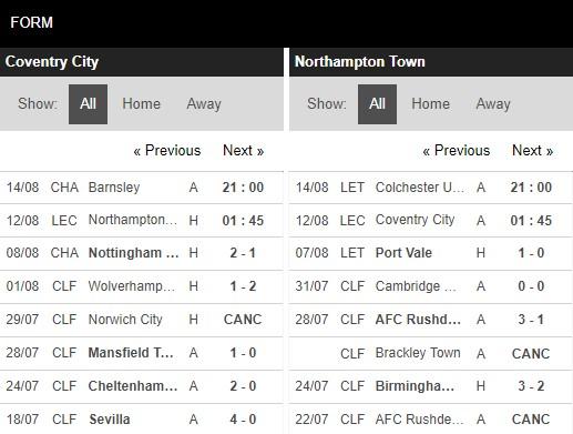 Phong độ Coventry vs Northampton