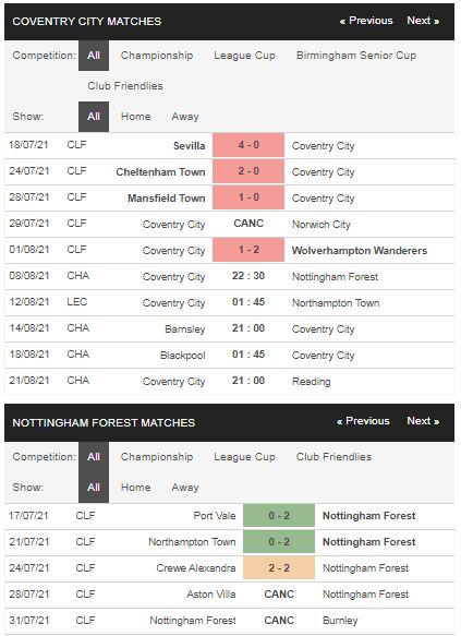 Phong độ Coventry vs Nottingham