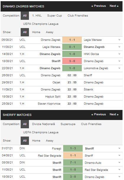 Phong độ Dinamo Zagreb vs Sheriff