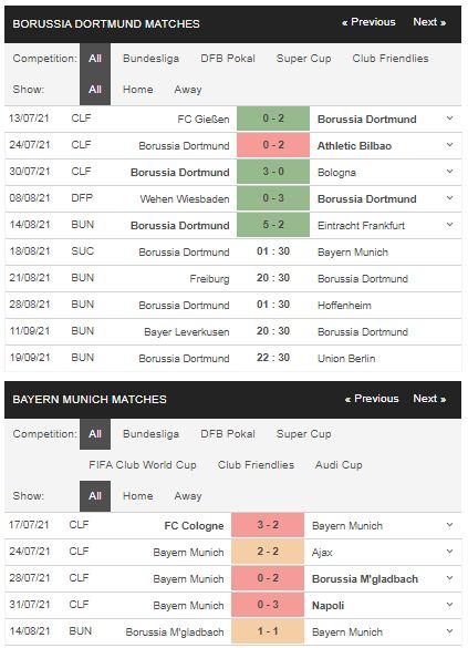 Phong độ Dortmund vs Bayern Munich