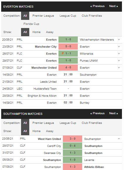 Phong độ Everton vs Southampton