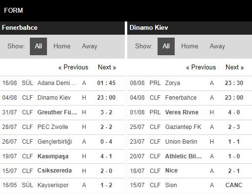 Phong độ Fernebahce vs Dynamo Kiev