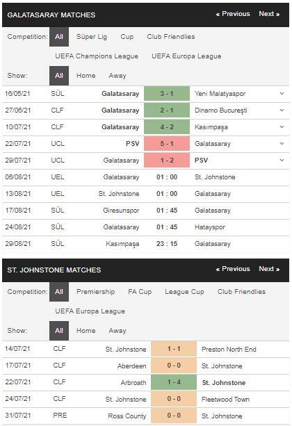 Phong độ Galatasaray vs St. Johnstone
