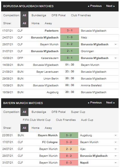 Phong độ Gladbach vs Bayern Munich