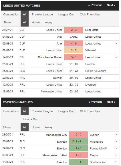 Phong độ Leeds vs Everton