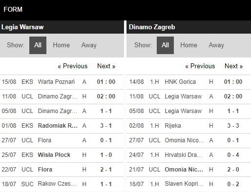 Phong độ Legia Warszawa vs Dinamo Zagreb