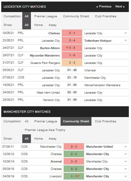 Phong độ Leicester vs Man City