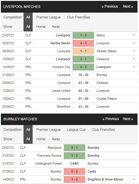 Phong độ Liverpool vs Burnley