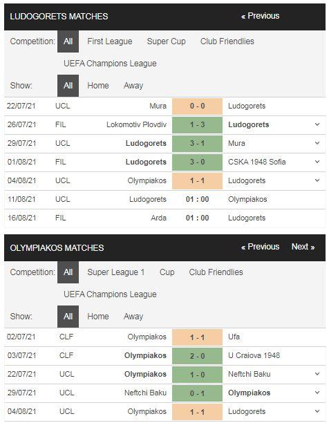 Phong độ Ludogorets vs Olympiakos