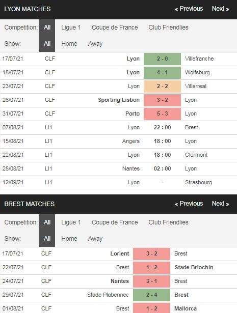 Phong độ Lyon vs Brest