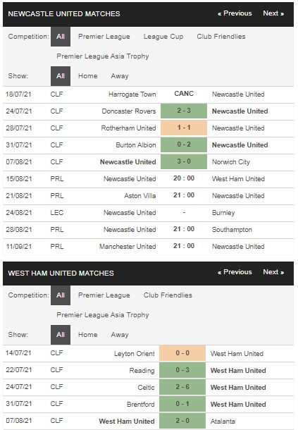 Phong độ Newcastle vs West Ham
