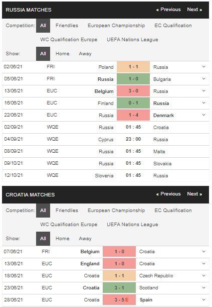 Phong độ Nga vs Croatia